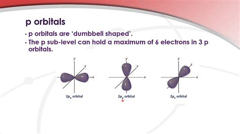Drawing P Orbitals by 12 1 5 Draw The Shape Of An S Orbital And The Shapes Of