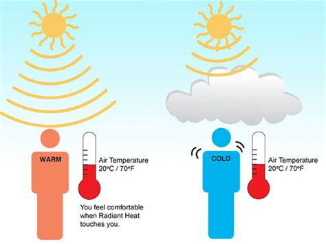 comfort first heating and cooling clarifying the difference between radiant temperature and
