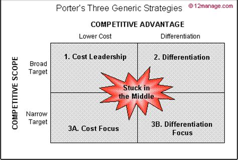 Competitive Advantage Mba by Porter S Competitive Advantage Knowledge Center