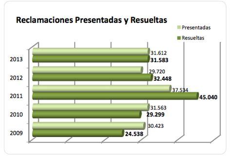 oficina del consumidor espa a 191 cu 225 les son los operadores con m 225 s reclamaciones