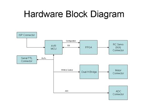 block diagram system sequence diagram circuit sequence get free image