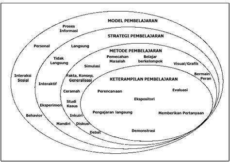 Model Model Pembelajaran Mengembangkan Profesionalisme Guru Rusman kegiatan pembelajaran dan pemilihan media pembelajaran guru pkn belajar menulis