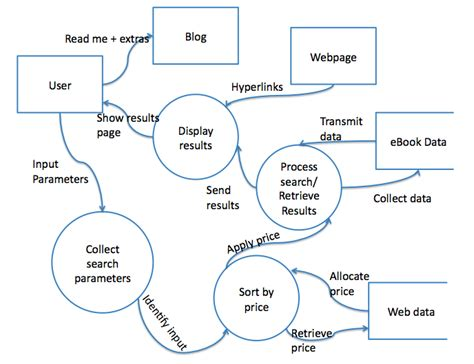 data flow diagram for website projects abstraction refinement mahara