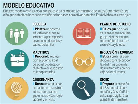 En Que Consiste El Modelo Curricular De Abrir 225 Sep A Consulta Cambios Educativos