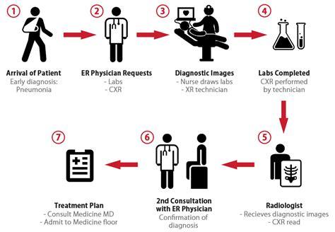 emergency department workflow workflow enhancement medx more than just secure