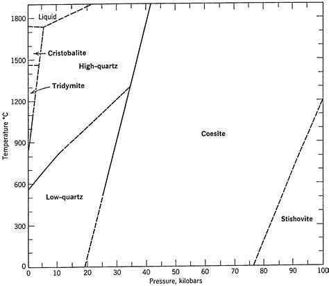 quartz diagram geos 306 the crust