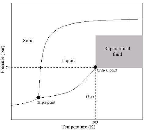 sulfur phase diagram phase diagram sulfur dioxide sulfur dioxide lewis dot