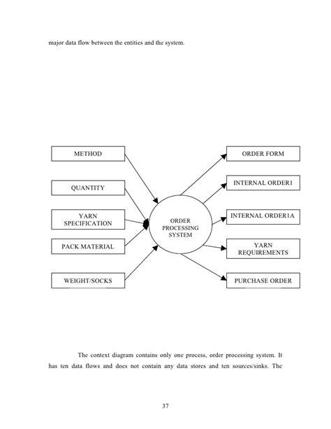 sales order processing system diagram context diagram sales order processing gallery how to