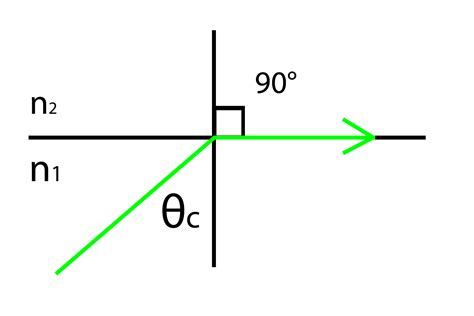 diagram of critical angle total reflection using a soda bottle