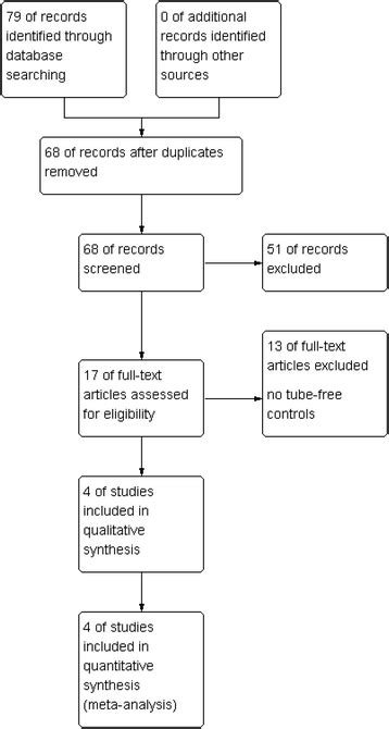 Efficacy of transanal tube placement after anterior