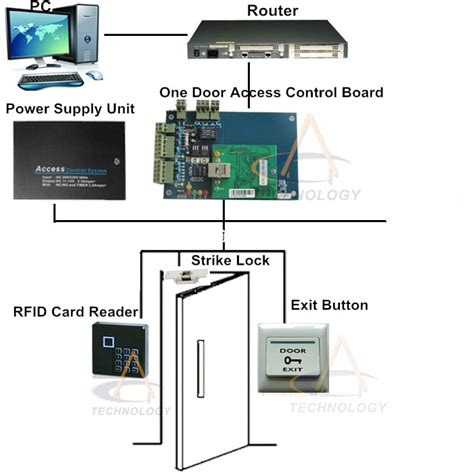 tcpip web  door access control system mobile app  door  reader home security system rfid