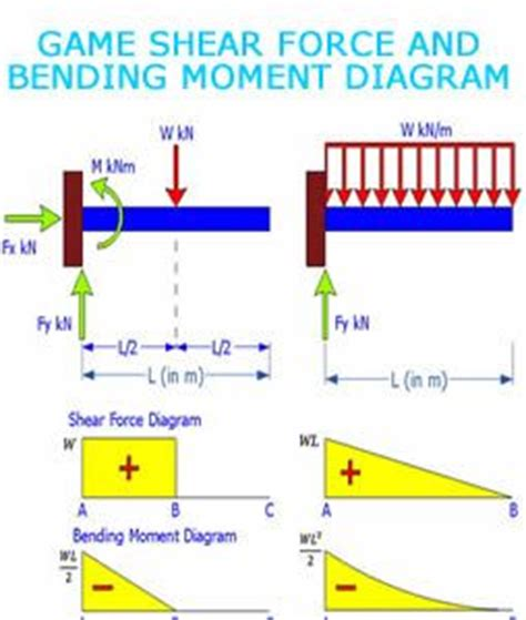 Atlanta Floor And Decor game shear force and bending moment on pinterest