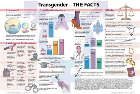 transgender discrimination statistics transgender the facts new internationalist