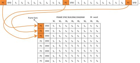 frame sync pattern telemetry dewesoft 174 pro training