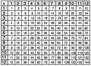 Math Multiplication Table by January 2014 It S All Narrative