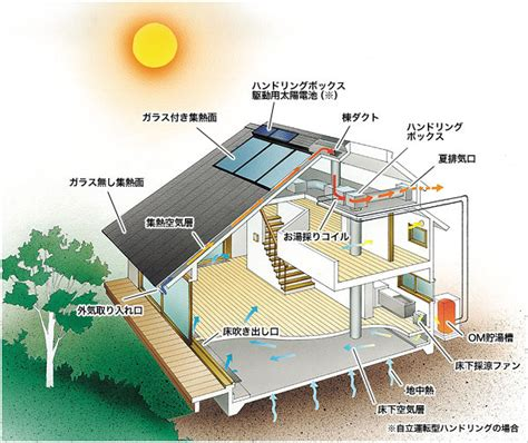 Floor Plans For Small Houses Om Solar Japan S Passive Building Standard Alatown