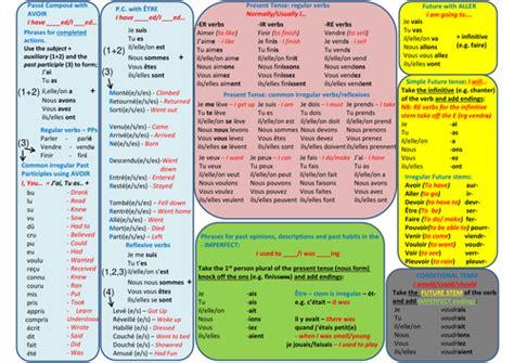 sle mood chart gcse and igcse tenses wallchart by nickdrake82