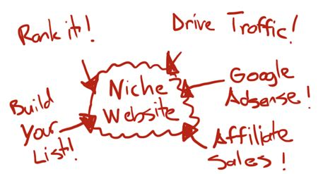 Make Money Online With Website - how to make money online with niche websites free to start