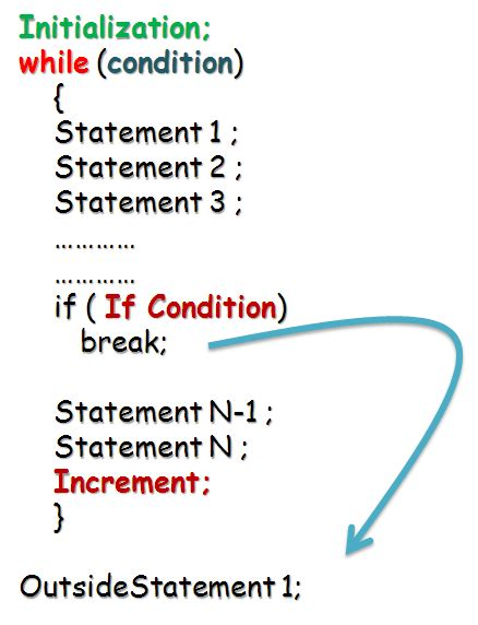 java pattern line break c program using while statement newspointpi over blog com