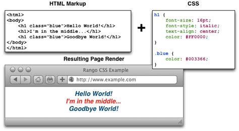 html div class 19 a css crash course how to with django 1 5 4