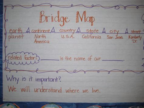 thinking map finally in thinking maps and book clubs