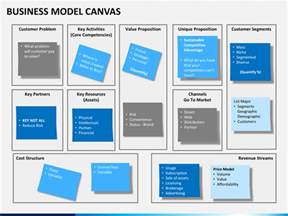 business model canvas powerpoint template sketchbubble