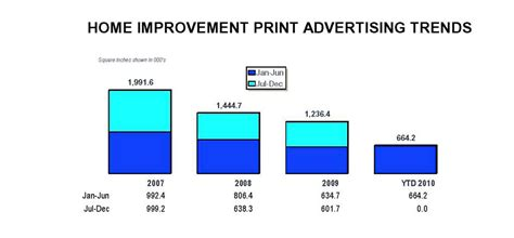 acb s study of home improvement center print advertising