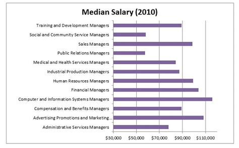 Median Income With Mba by Executive Business Administration Business Administration