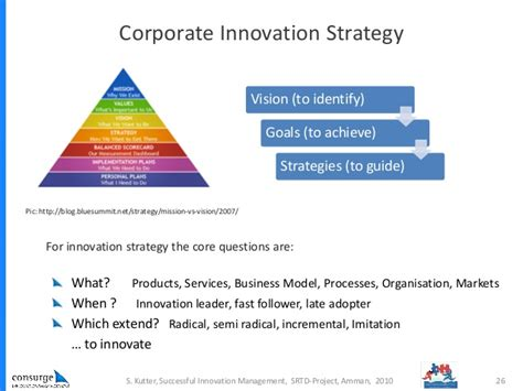 innovation strategy template successful innovation management