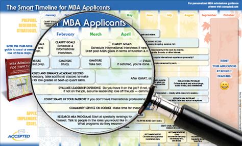 Mba Admissions Timeline by An Open Letter To 2016 Mba Applicants