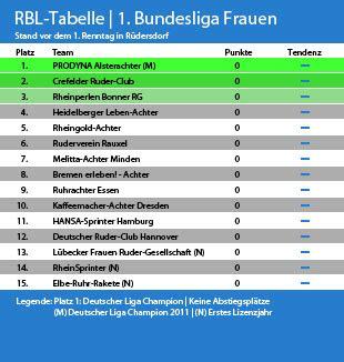 1 liga tabelle tabelle 1 liga frauen ruderverein rauxel 1922 e v
