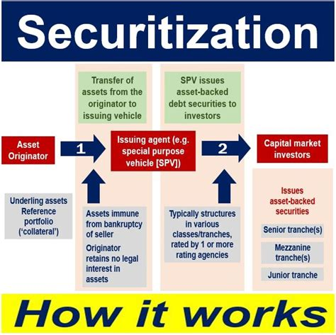 securitization flowchart mortgage loan process flow chart best free home