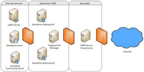 home network design dmz ibm sametime wiki administering sametime standard 8 5 2