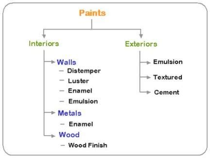 wall paint meaning wall and wood finishing front desk architects jaipur