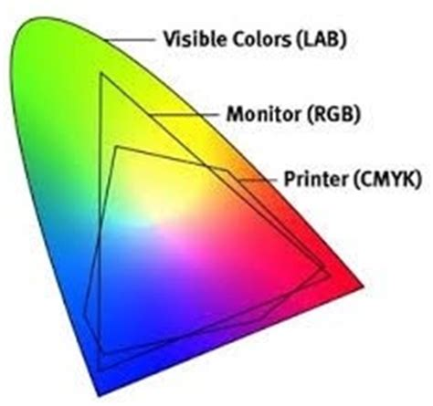 2 answers what s the difference between colours and colour gamut