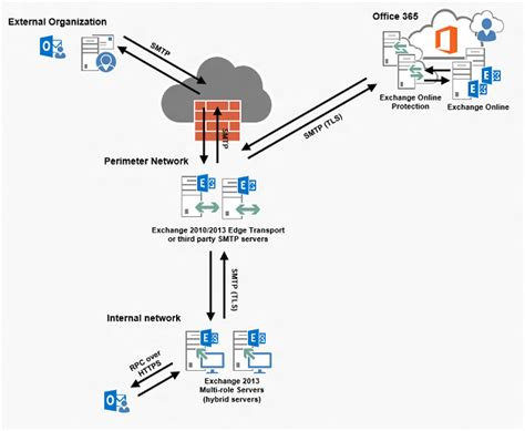 Office 365 Mail Flow Deploying An Exchange 2013 Hybrid Lab Environment In
