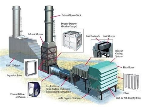 what is a gas turbine duct quora
