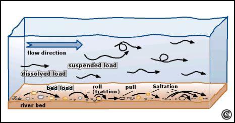 bed load definition bed load definition 28 images sediment load bed load