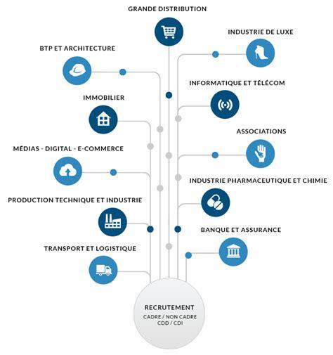 Cabinet Recrutement Distribution by Cabinet Recrutement Commercial Grande Distribution