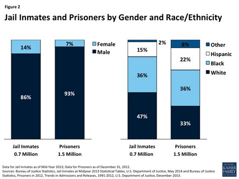 prison statistics by race 2014 health coverage and care for the adult criminal justice