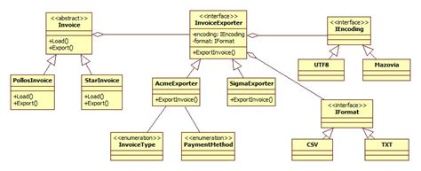 factory pattern adalah writing class diagram images how to guide and refrence