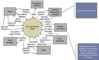 event response diagram requirements analysis using event response and use cases
