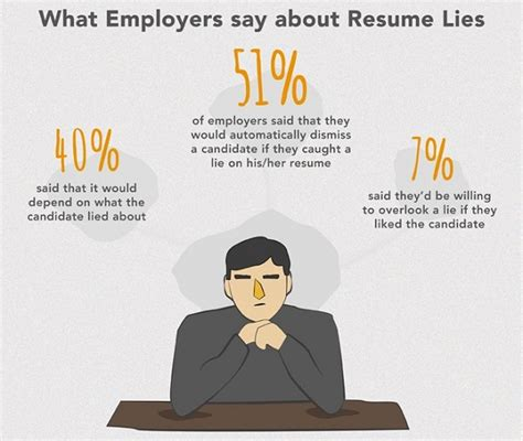 Lying On Your Resume by Infographic Do You Lie On Your R 233 Sum 233 Designtaxi