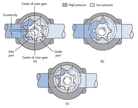 hydraulic gear motor how it works fundamentals of hydraulic motors hydraulics pneumatics