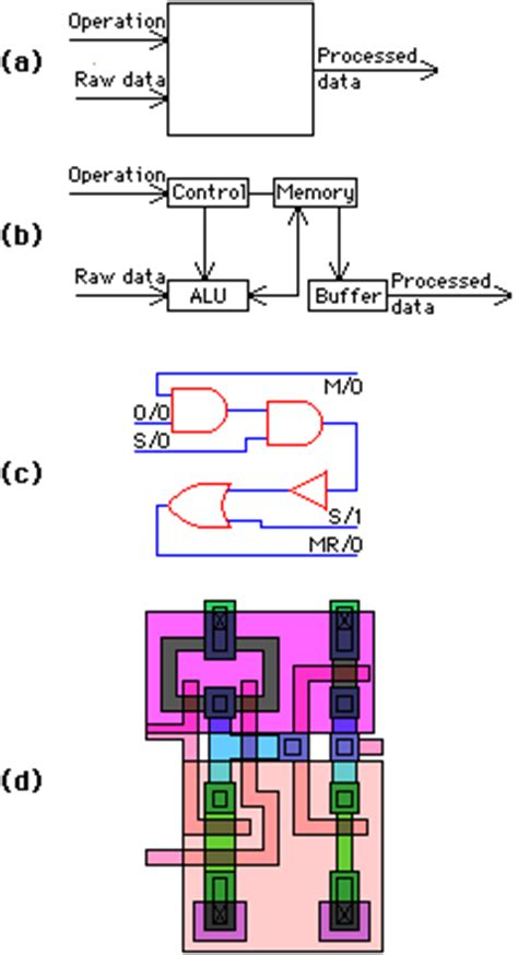 rights to layout designs of integrated computer circuits computer aids for vlsi design