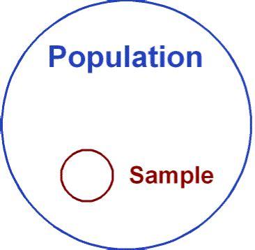 Ilustrasi Include Frame psych statistics experimental design