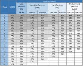 1 rep max bench chart one rep max weight lifting calculator
