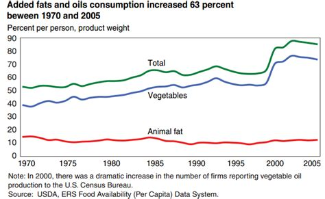 healthy fats usda cooking industry contributes to premature rates
