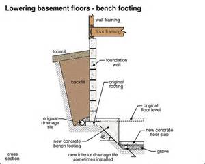 how to lower basement floor foundationexpertsblog foundation repair crawl space dig outs and waterproofing