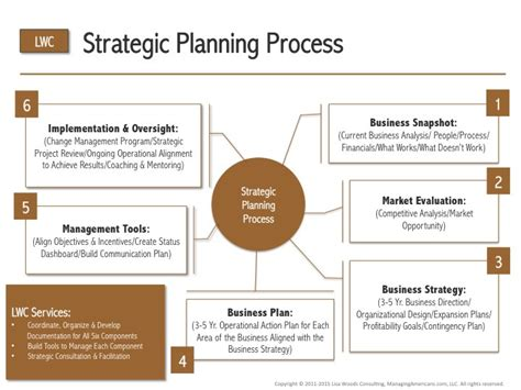 why is it important to create free diagrams strategy business plan development process diagram